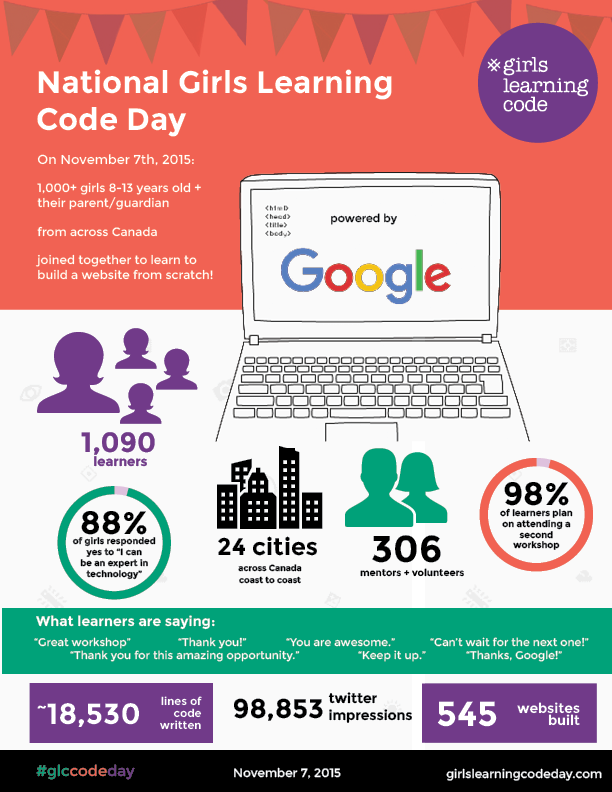 glcCodeDay-by-the-numbers
